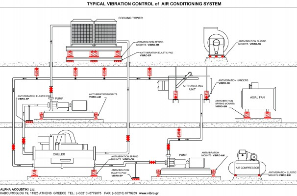 Indicative vibration control installation