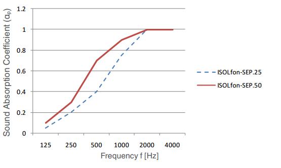 Acoustic Data