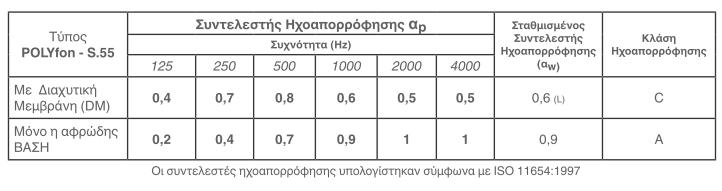 bt technical characteristics