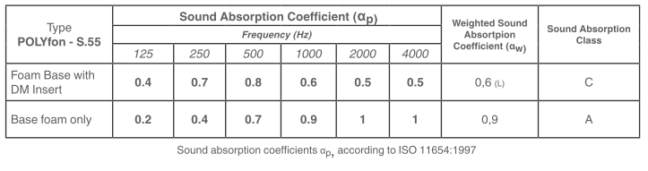 polyfon coefficients
