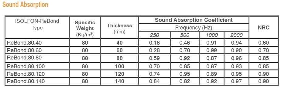 sound absorption coefficient