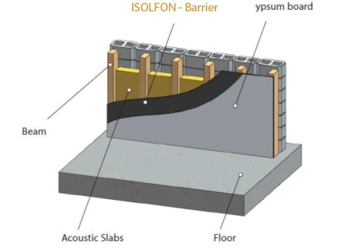 Vinyl Barrier Isolfon Soundproofing Material Vibration