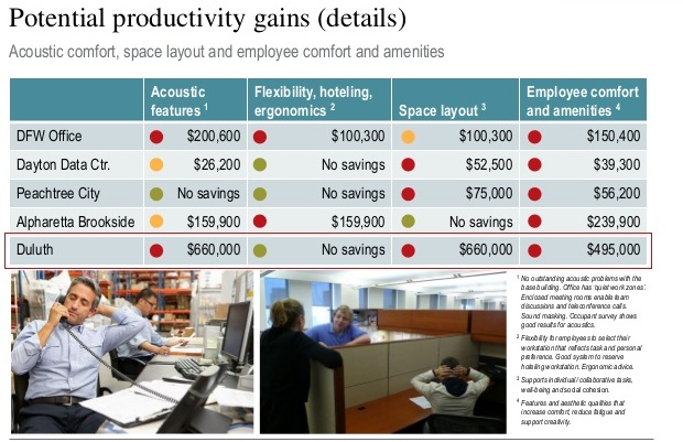 ACOUSTICS IN offices and productivity