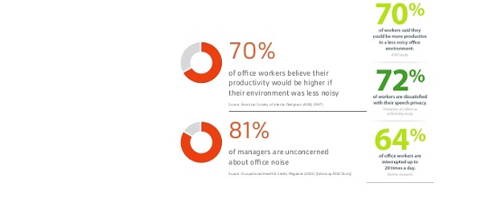 ACOUSTICS IN offices