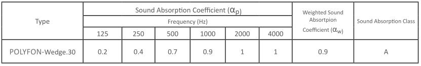 polyfon-wedge-acoustic-characteristics