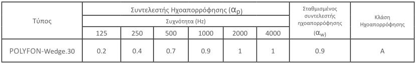polyfon-wedge-akoustika-xaraktiristika